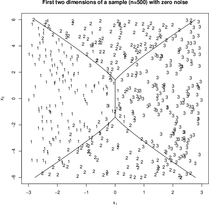Figure 4 for Noncrossing Ordinal Classification