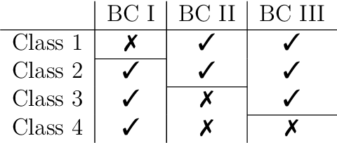 Figure 1 for Noncrossing Ordinal Classification