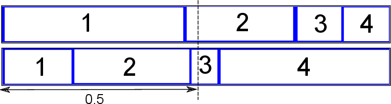 Figure 2 for Noncrossing Ordinal Classification