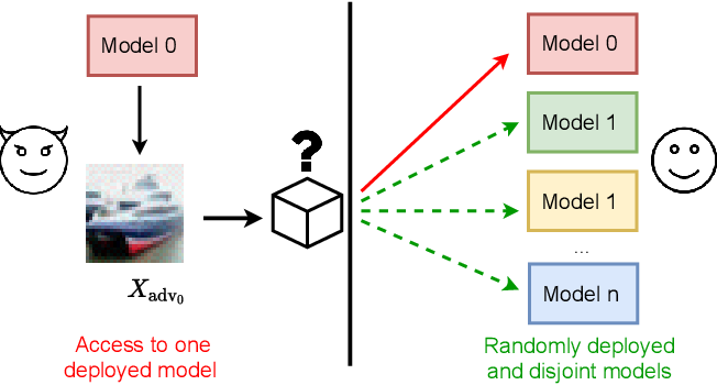 """Figure 1 for """"What's in the box?!"""": Deflecting Adversarial Attacks by Randomly Deploying Adversarially-Disjoint Models"""