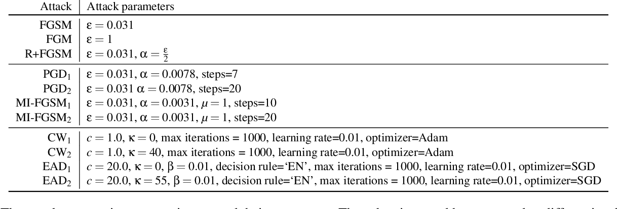 """Figure 2 for """"What's in the box?!"""": Deflecting Adversarial Attacks by Randomly Deploying Adversarially-Disjoint Models"""