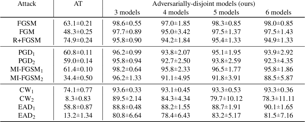"""Figure 4 for """"What's in the box?!"""": Deflecting Adversarial Attacks by Randomly Deploying Adversarially-Disjoint Models"""
