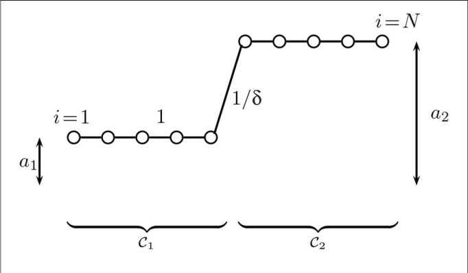 Figure 1 for The Network Nullspace Property for Compressed Sensing of Big Data over Networks