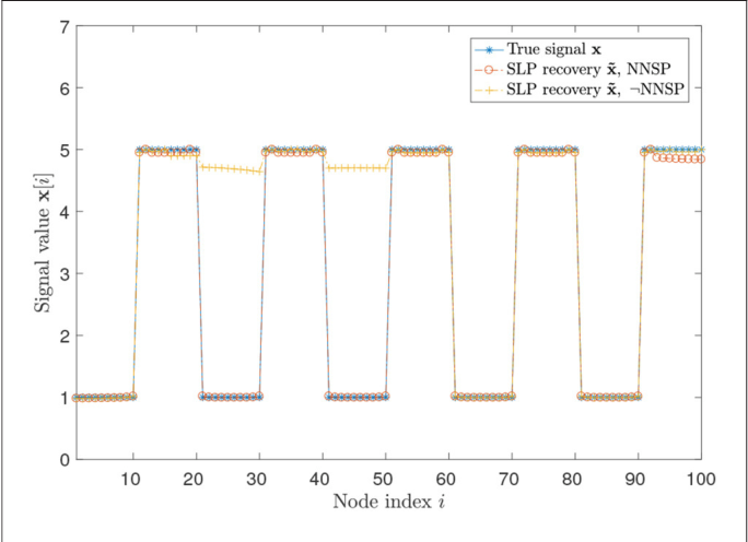 Figure 2 for The Network Nullspace Property for Compressed Sensing of Big Data over Networks