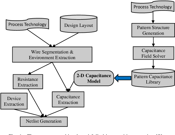 Figure 1 for CNN-Cap: Effective Convolutional Neural Network Based Capacitance Models for Full-Chip Parasitic Extraction