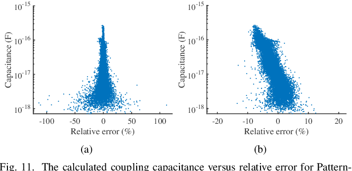 Figure 3 for CNN-Cap: Effective Convolutional Neural Network Based Capacitance Models for Full-Chip Parasitic Extraction