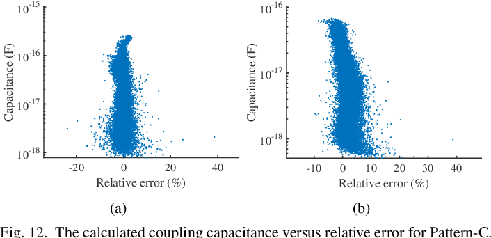 Figure 4 for CNN-Cap: Effective Convolutional Neural Network Based Capacitance Models for Full-Chip Parasitic Extraction