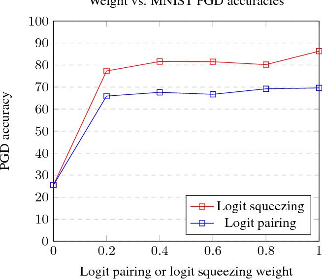 Figure 2 for Adversarial Logit Pairing