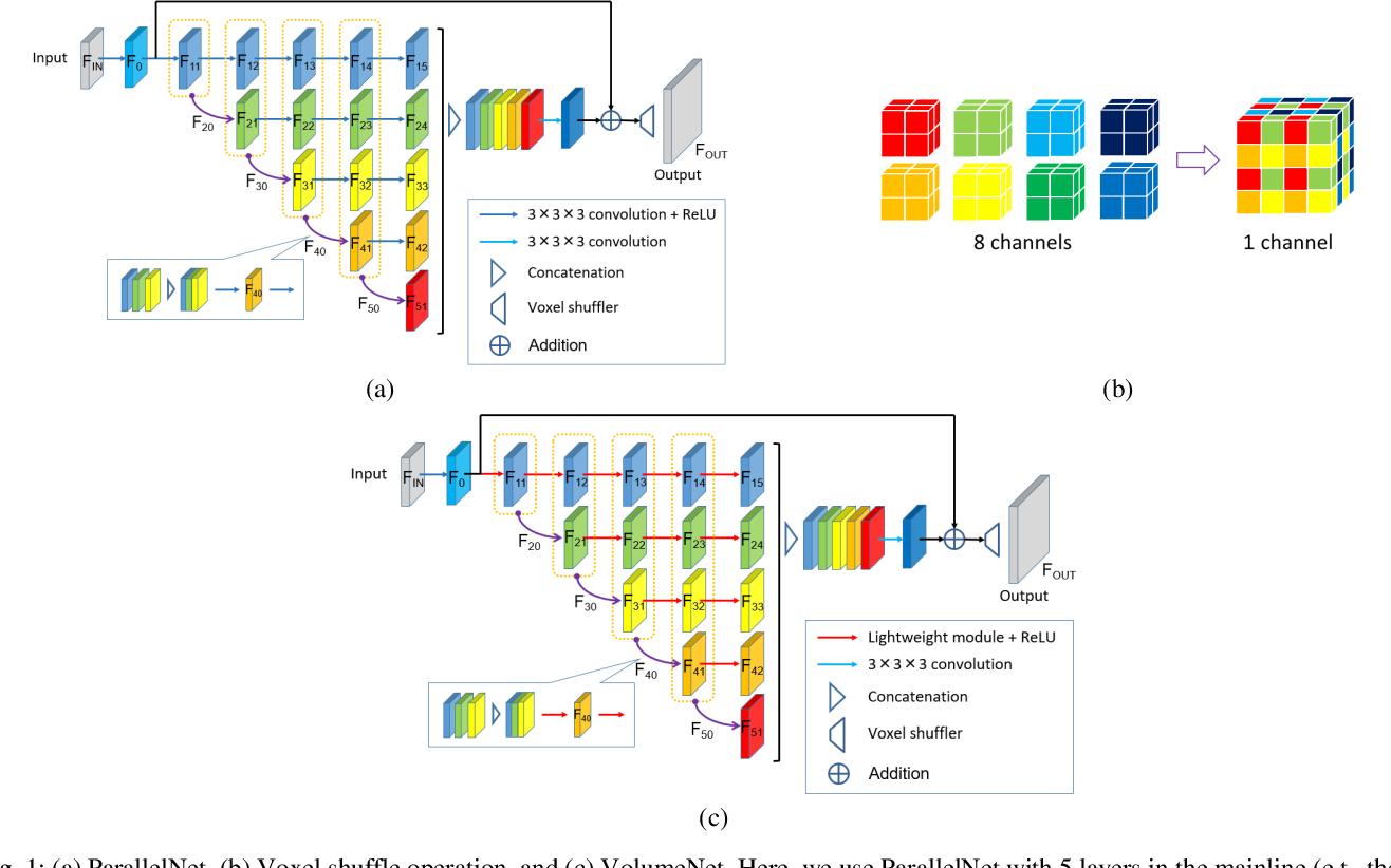 Figure 1 for VolumeNet: A Lightweight Parallel Network for Super-Resolution of Medical Volumetric Data