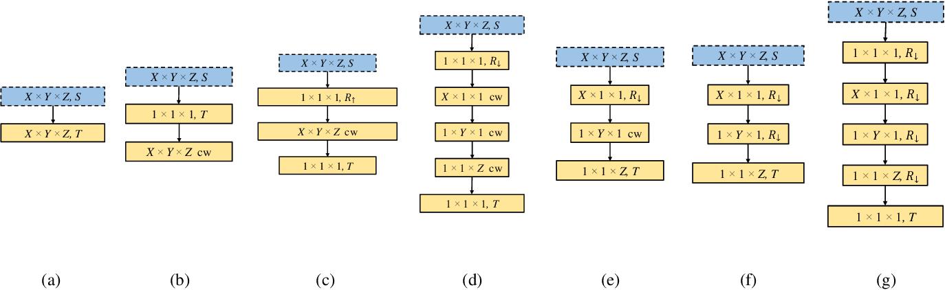 Figure 2 for VolumeNet: A Lightweight Parallel Network for Super-Resolution of Medical Volumetric Data
