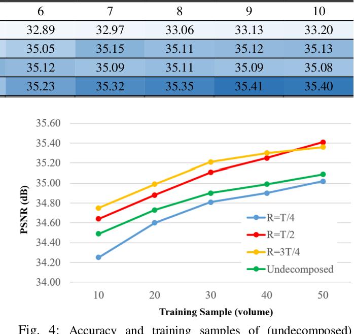 Figure 4 for VolumeNet: A Lightweight Parallel Network for Super-Resolution of Medical Volumetric Data