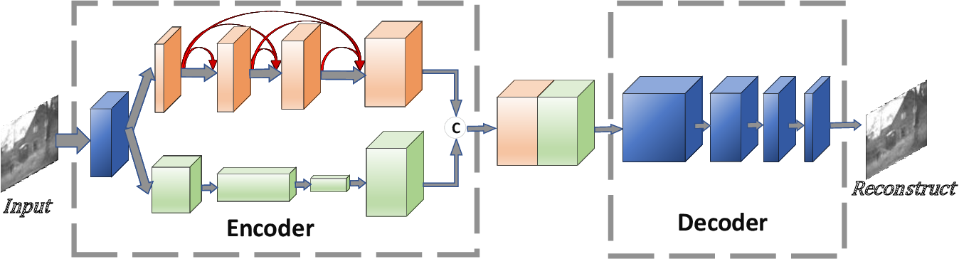 Figure 1 for A Dual-branch Network for Infrared and Visible Image Fusion