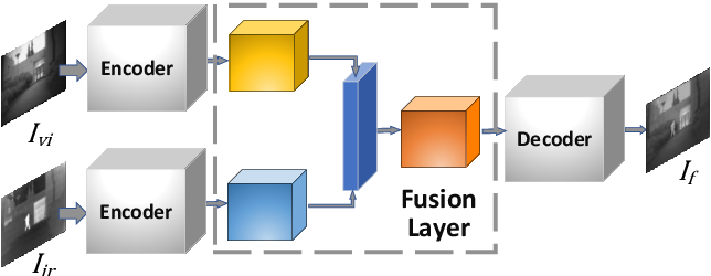 Figure 2 for A Dual-branch Network for Infrared and Visible Image Fusion