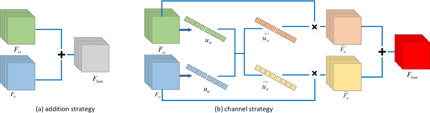 Figure 3 for A Dual-branch Network for Infrared and Visible Image Fusion