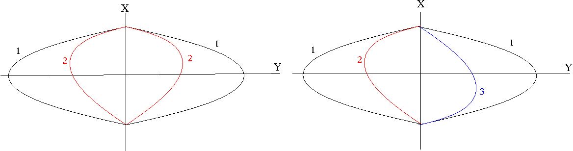 Figure 9: These two figures show the configuration of C1, C2, C3 and their mirror images when the interior of C1 +X is inside of the interior of C2 +X and C3 +X . The figure on the left shows (62), while that on the right shows (63).