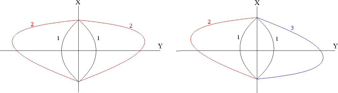 Figure 10: These two figures show the configuration of C1, C2, C3 and their mirror images when the interior of C1 +X is outside the interior of C2 +X and C3 +X . The figure on the left shows (64), while that on the right shows (65).