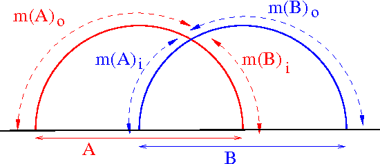 Figure 5: region A, B and their minimal surfaces