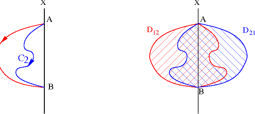 Figure 6: Two open lines C1 and C2 and axis X . The interior of C1 +X is outside of the interior of C2 +X .