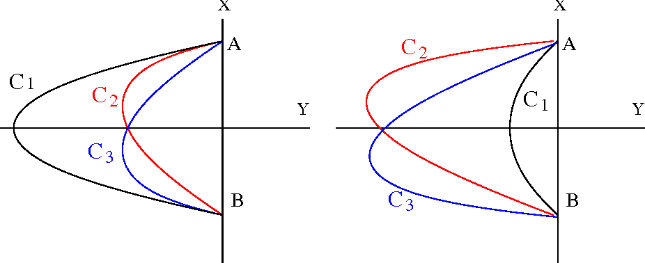 Figure 8: Three open lines: C1,C2 and C3. The interior of C1 + X is inside or outside of the interior of C2 +X , C3 +X . C2 and C3 are symmetric with respect to the Y-axis, C1 is axisymmetric with respect to the Y-axis.