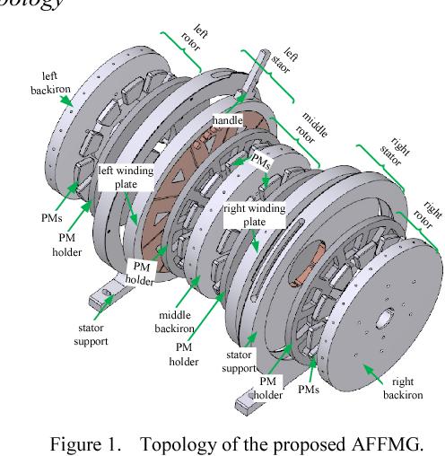An axial flux flywheel motor/generator for pulsed power application