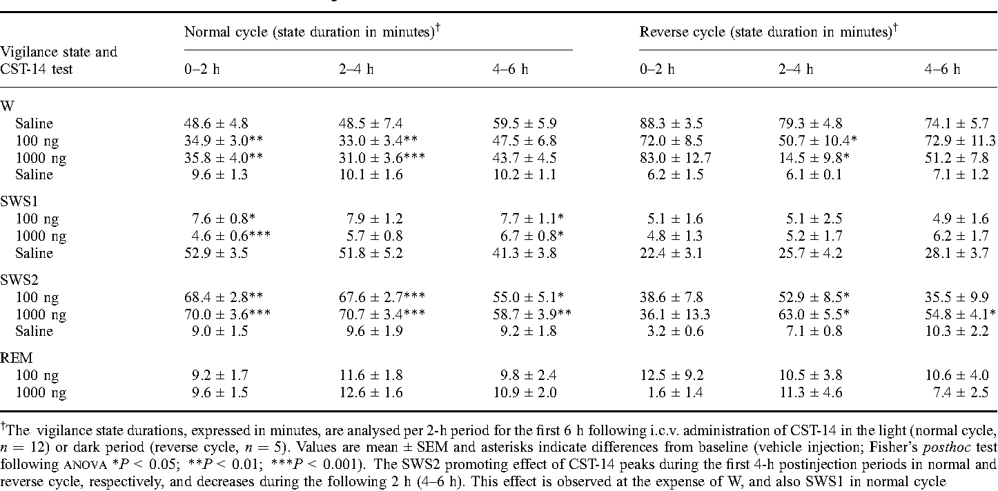 Table 1. Time course of the effect of CST-14 on vigilance states