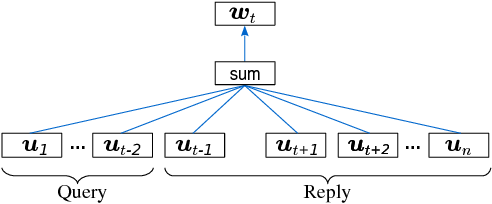 Figure 3 for Dialogue Session Segmentation by Embedding-Enhanced TextTiling