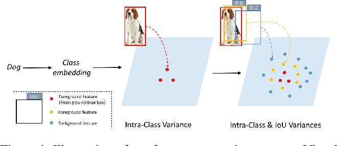 Figure 1 for GTNet: Generative Transfer Network for Zero-Shot Object Detection