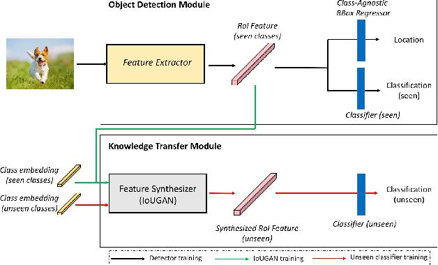 Figure 3 for GTNet: Generative Transfer Network for Zero-Shot Object Detection