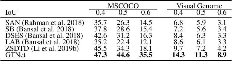 Figure 4 for GTNet: Generative Transfer Network for Zero-Shot Object Detection