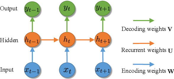 Figure 1 for Scalable Bayesian Learning of Recurrent Neural Networks for Language Modeling