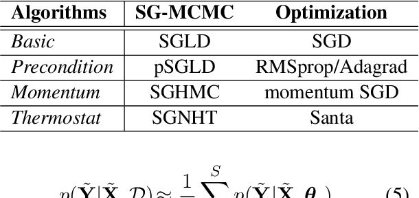 Figure 2 for Scalable Bayesian Learning of Recurrent Neural Networks for Language Modeling