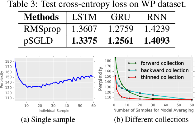 Figure 4 for Scalable Bayesian Learning of Recurrent Neural Networks for Language Modeling
