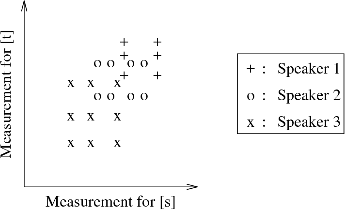 The Use Of Speaker Correlation Information For Automatic Speech