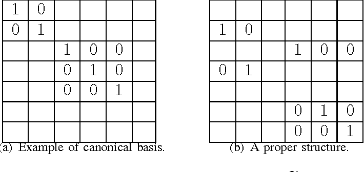 Figure 2 for Deterministic and Probabilistic Conditions for Finite Completability of Low-Tucker-Rank Tensor