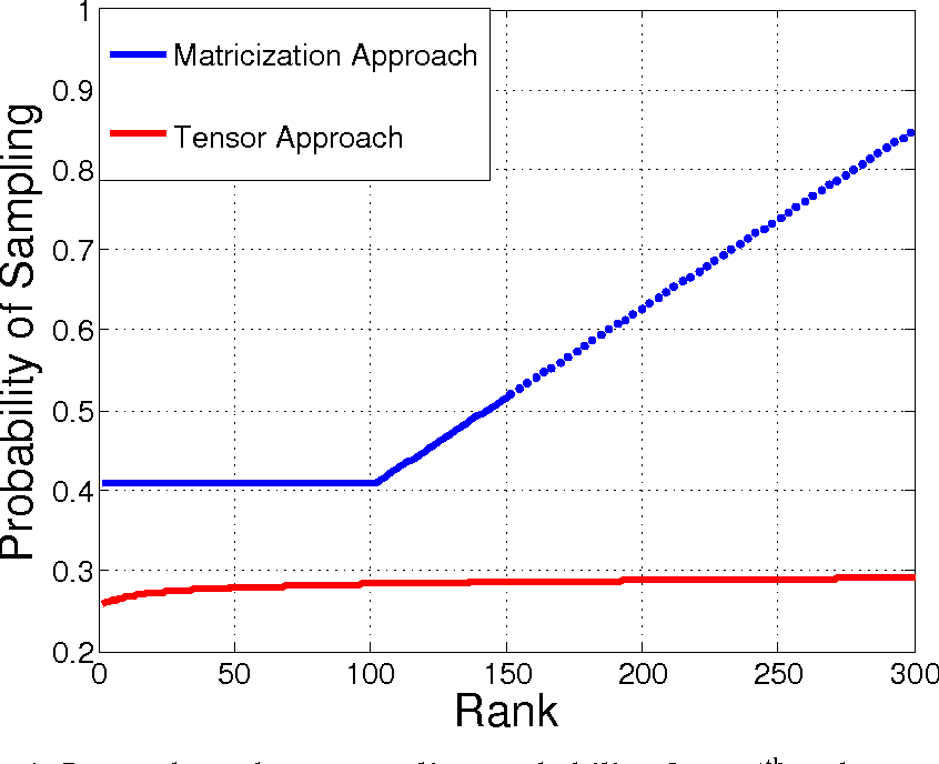Figure 4 for Deterministic and Probabilistic Conditions for Finite Completability of Low-Tucker-Rank Tensor