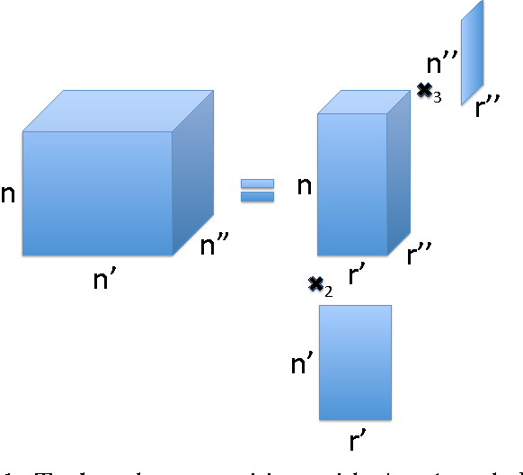 Figure 1 for Deterministic and Probabilistic Conditions for Finite Completability of Low-Tucker-Rank Tensor