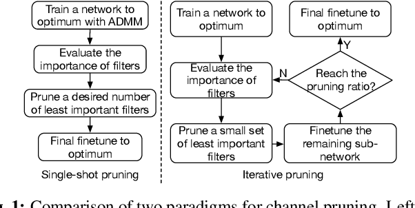 Figure 1 for Single-shot Channel Pruning Based on Alternating Direction Method of Multipliers