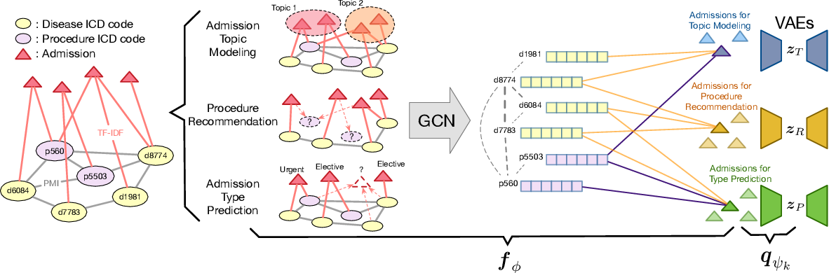 Figure 1 for Graph-Driven Generative Models for Heterogeneous Multi-Task Learning