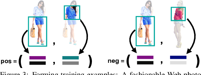 Figure 4 for Fashion++: Minimal Edits for Outfit Improvement