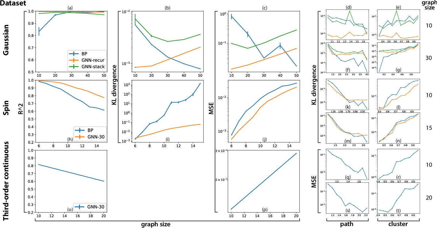 Figure 3 for Generalization of graph network inferences in higher-order probabilistic graphical models