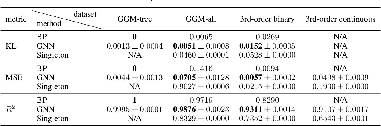 Figure 2 for Generalization of graph network inferences in higher-order probabilistic graphical models