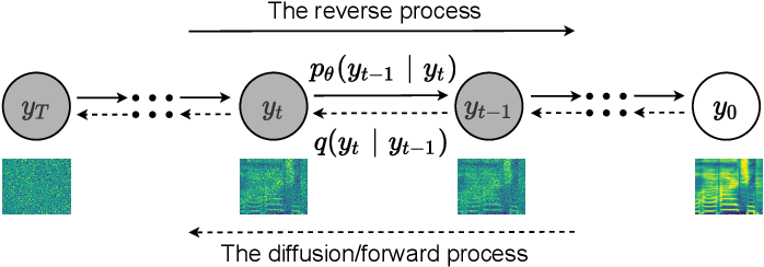 Figure 1 for DiffSVC: A Diffusion Probabilistic Model for Singing Voice Conversion