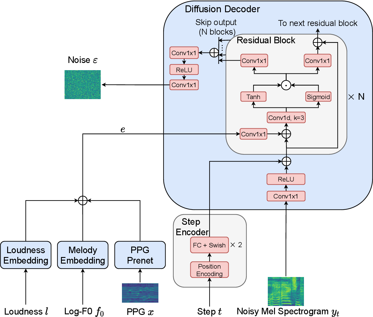 Figure 3 for DiffSVC: A Diffusion Probabilistic Model for Singing Voice Conversion