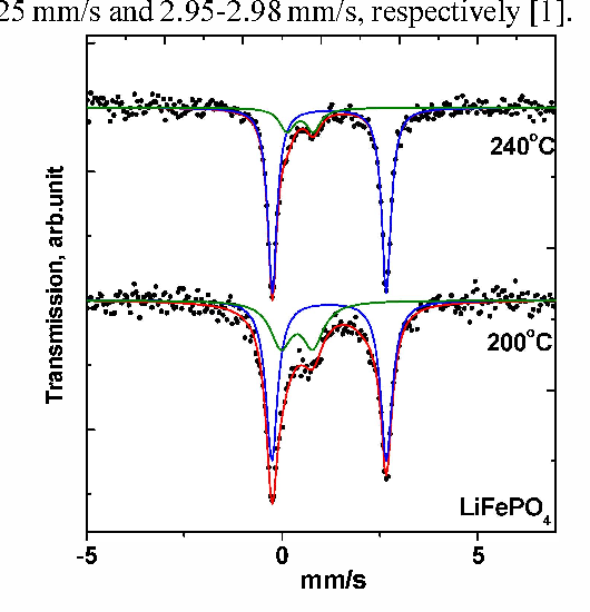 The influence of hydrothermal synthesis conditions on the properties