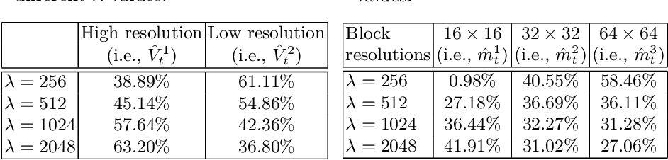 Figure 3 for Improving Deep Video Compression by Resolution-adaptive Flow Coding