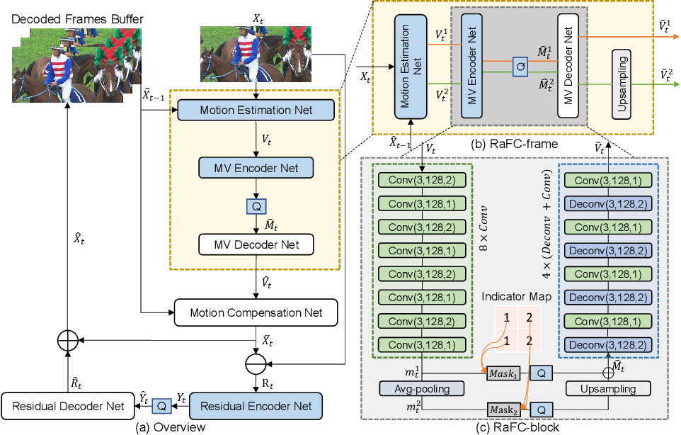 Figure 1 for Improving Deep Video Compression by Resolution-adaptive Flow Coding