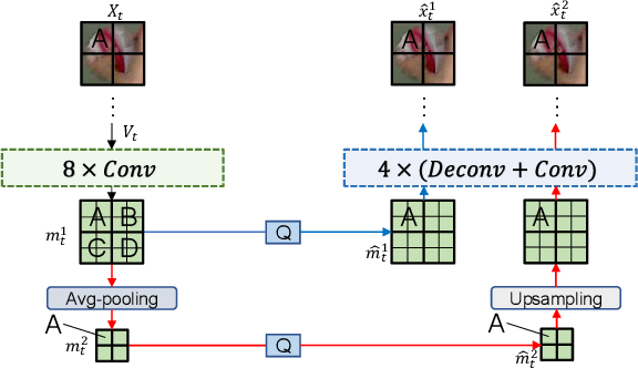 Figure 2 for Improving Deep Video Compression by Resolution-adaptive Flow Coding