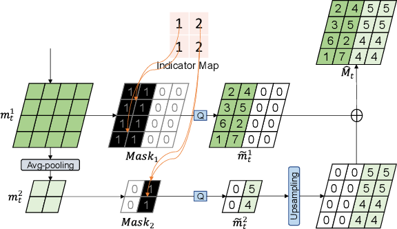 Figure 4 for Improving Deep Video Compression by Resolution-adaptive Flow Coding