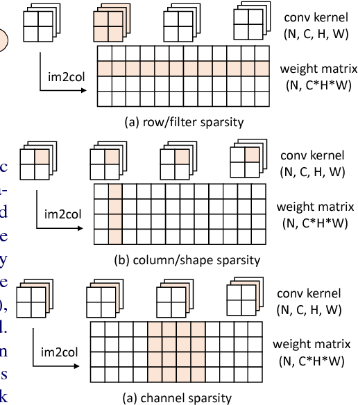 Figure 1 for Structured Probabilistic Pruning for Convolutional Neural Network Acceleration