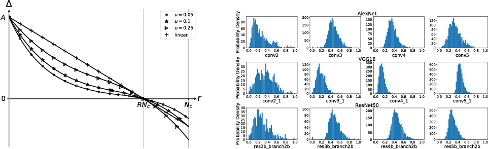 Figure 3 for Structured Probabilistic Pruning for Convolutional Neural Network Acceleration